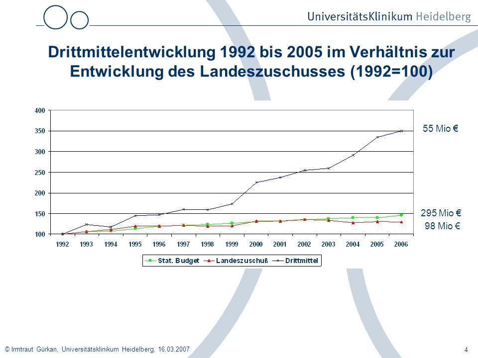 © Irmtraut Gürkan, Universitätsklinikum Heidelberg, 16.03.2007 4 Drittmittelentwicklung 1992 bis 2005 im Verhältnis zur Entwicklung des Landeszuschuss