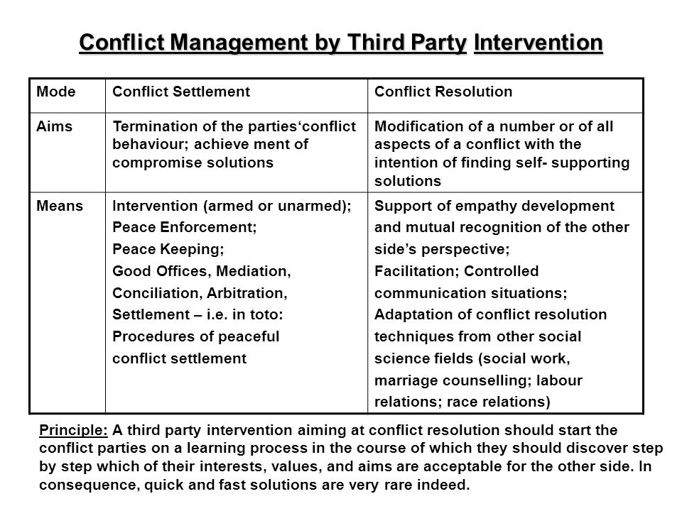 Conflict Management by Third Party Intervention ModeConflict SettlementConflict Resolution AimsTermination of the partiesconflict behaviour; achieve m