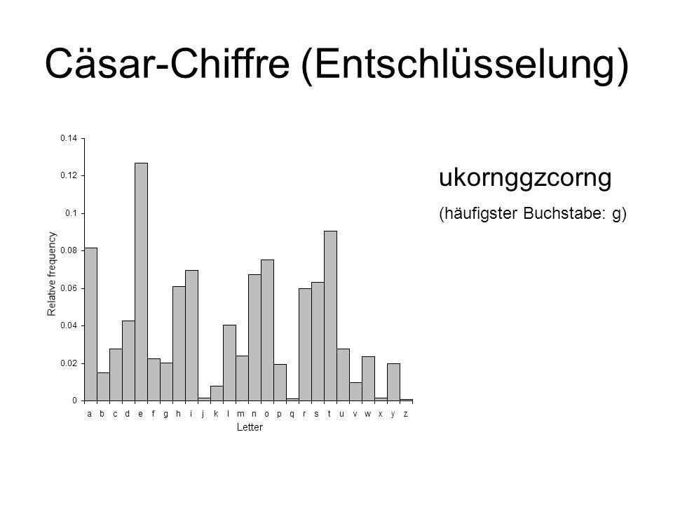 Cäsar-Chiffre (Entschlüsselung) ukornggzcorng (häufigster Buchstabe: g)