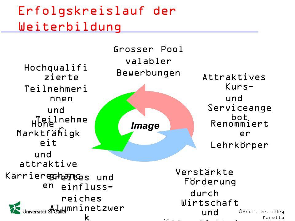 © Prof. Dr. Jürg Manella Erfolgskreislauf der Weiterbildung Image Grosser Pool valabler Bewerbungen Hochqualifi zierte Teilnehmeri nnen und Teilnehme