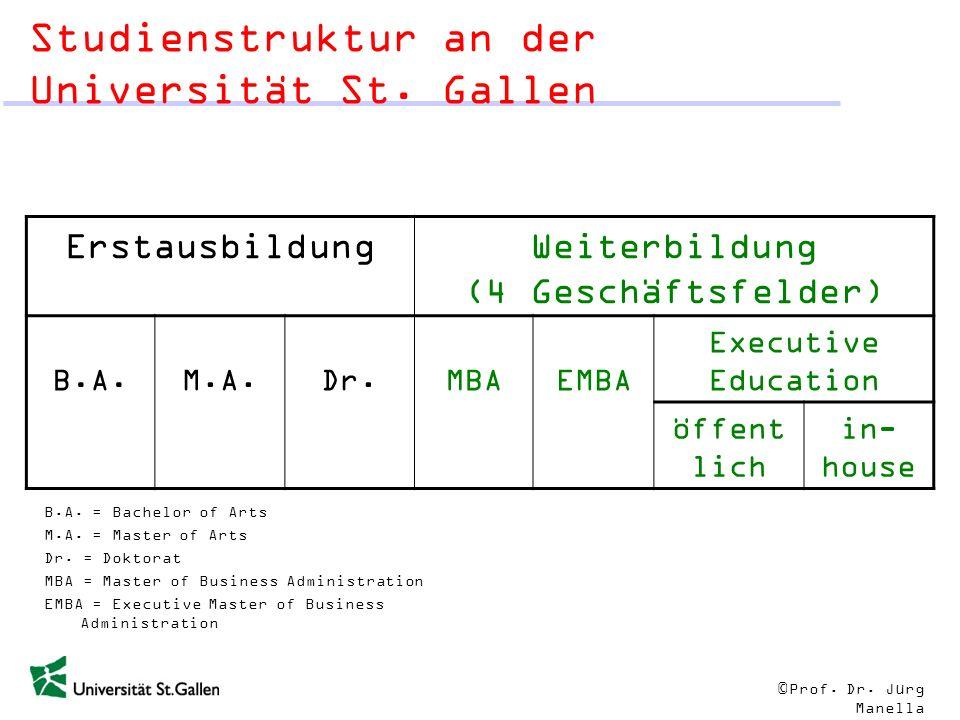 © Prof. Dr. Jürg Manella Studienstruktur an der Universität St. Gallen ErstausbildungWeiterbildung (4 Geschäftsfelder) B.A.M.A.Dr.MBAEMBA Executive Ed