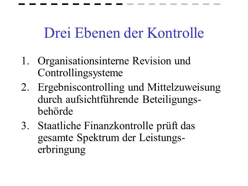 Drei Ebenen der Kontrolle 1.Organisationsinterne Revision und Controllingsysteme 2.Ergebniscontrolling und Mittelzuweisung durch aufsichtführende Bete