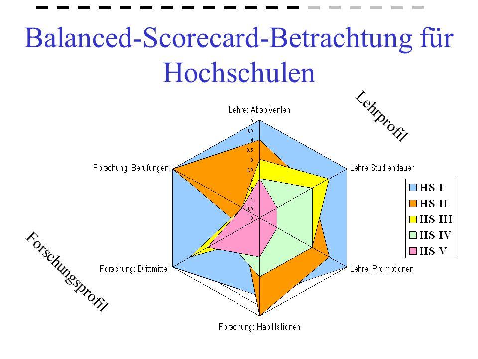 Balanced-Scorecard-Betrachtung für Hochschulen Lehrprofil Forschungsprofil