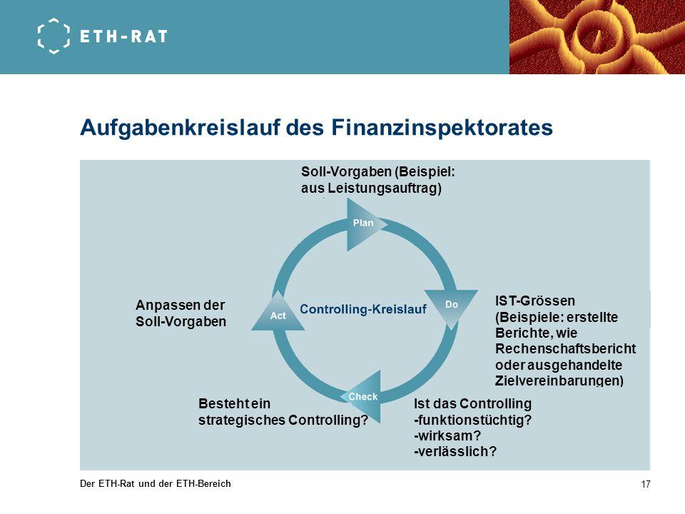 Der ETH-Rat und der ETH-Bereich 17 Aufgabenkreislauf des Finanzinspektorates Soll-Vorgaben (Beispiel: aus Leistungsauftrag) Anpassen der Soll-Vorgaben