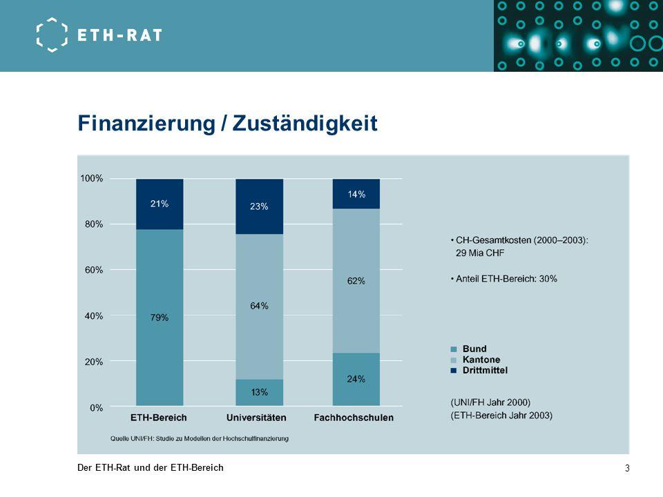 Der ETH-Rat und der ETH-Bereich 3 Finanzierung / Zuständigkeit