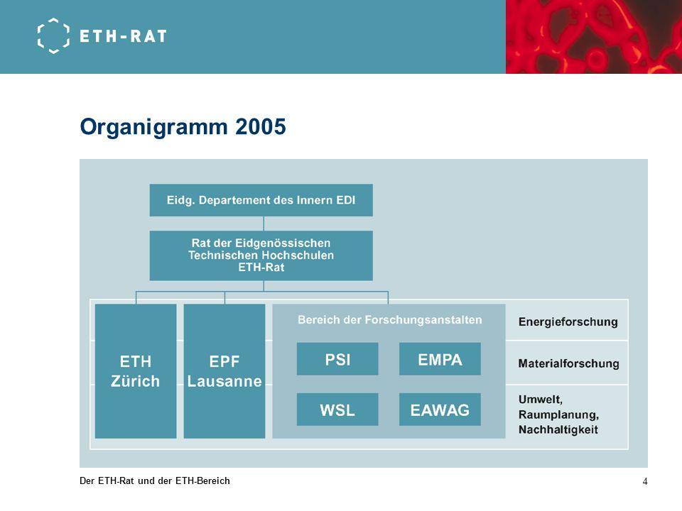 Der ETH-Rat und der ETH-Bereich 4 Organigramm 2005