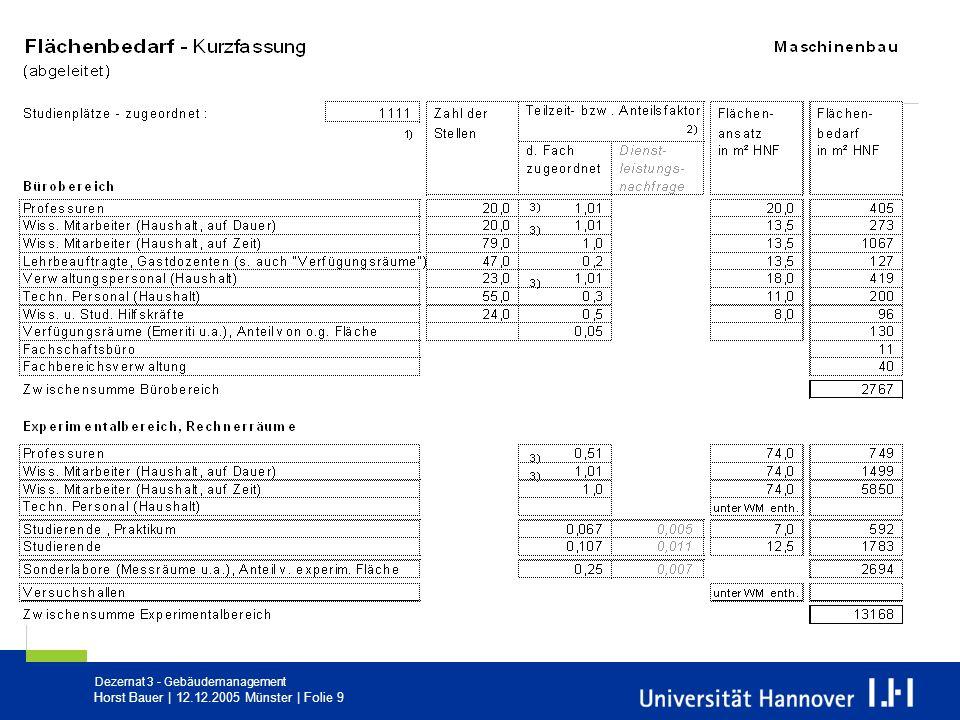 Dezernat 3 - Gebäudemanagement Horst Bauer | 12.12.2005 Münster | Folie 20 Modell 2 (Abgabe von Räumen) Fachbereiche erhalten den Gegenwert einer fiktiven Jahresmiete unter Berücksichtigung des Ausstattungsfaktors sowie der Gebäudequalität und des Standorts (Tabelle).
