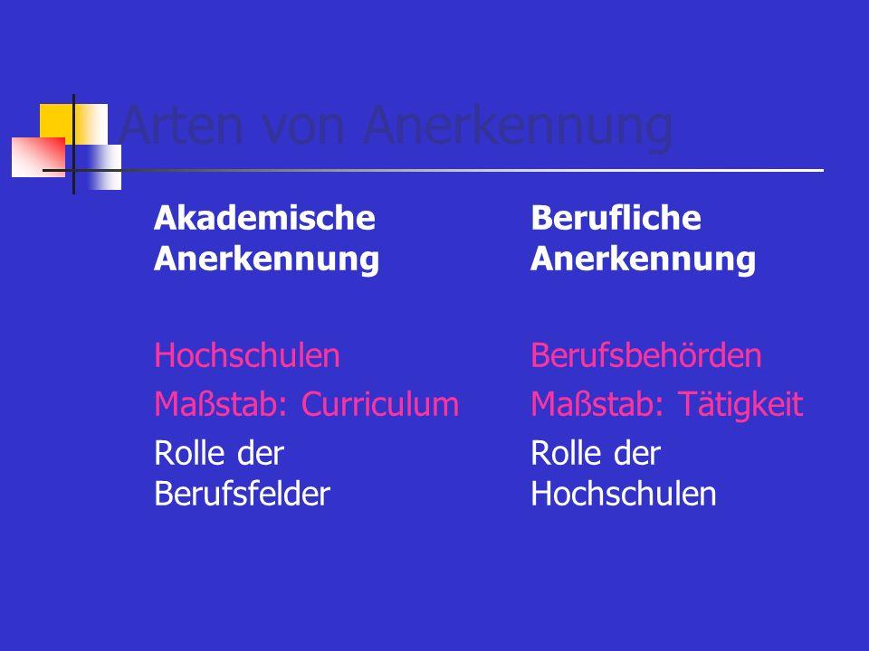 Arten von Anerkennung Akademische Anerkennung Hochschulen Maßstab: Curriculum Rolle der Berufsfelder Berufliche Anerkennung Berufsbehörden Maßstab: Tä