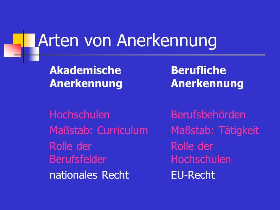 Arten von Anerkennung Akademische Anerkennung Hochschulen Maßstab: Curriculum Rolle der Berufsfelder nationales Recht Berufliche Anerkennung Berufsbeh
