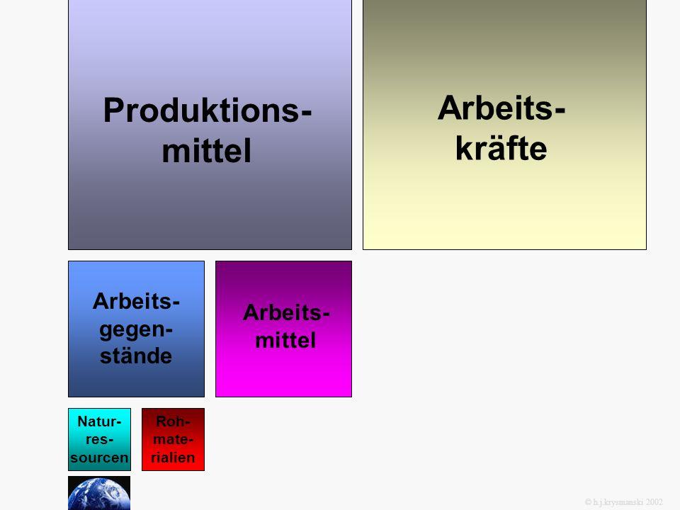 Produktions- mittel Arbeits- kräfte © h.j.krysmanski 2002 Natur- res- sourcen Roh- mate- rialien Arbeits- gegen- stände Arbeits- mittel