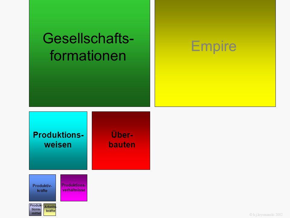 Gesellschafts- formationen Empire Produktions- weisen Über- bauten Produktiv- kräfte Produktions- verhältnisse Produk- tions- mittel Arbeits- kräfte ©