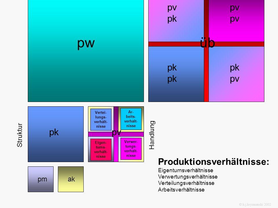 pmak pkpv pwüb pm ak pm pm ak ak pk pk pv pv pkpv Produktionsverhältnisse: Eigentumsverhältnisse Verwertungsverhältnisse Verteilungsverhältnisse Arbei
