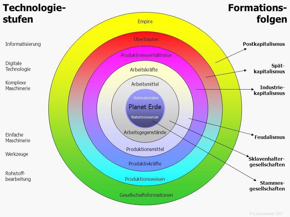 Planet Erde Arbeitsgegenstände Arbeitsmittel Produktionsmittel Arbeitskräfte Produktionsverhältnisse Produktivkräfte Überbauten Produktionsweisen Gese