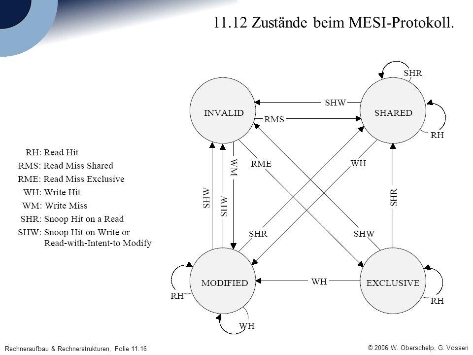 © 2006 W. Oberschelp, G. Vossen Rechneraufbau & Rechnerstrukturen, Folie 11.16 11.12 Zustände beim MESI-Protokoll.