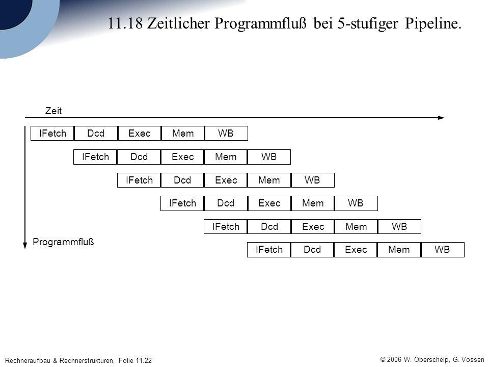 © 2006 W. Oberschelp, G. Vossen Rechneraufbau & Rechnerstrukturen, Folie 11.22 11.18 Zeitlicher Programmfluß bei 5-stufiger Pipeline. WBMemExecDcdIFet