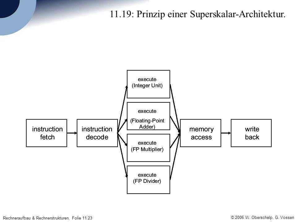 © 2006 W. Oberschelp, G. Vossen Rechneraufbau & Rechnerstrukturen, Folie 11.23 11.19: Prinzip einer Superskalar-Architektur.