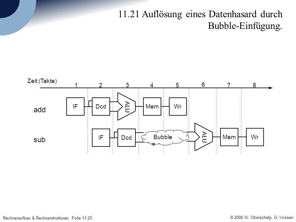 © 2006 W. Oberschelp, G. Vossen Rechneraufbau & Rechnerstrukturen, Folie 11.25 11.21 Auflösung eines Datenhasard durch Bubble-Einfügung. IFDcdMemWr AL