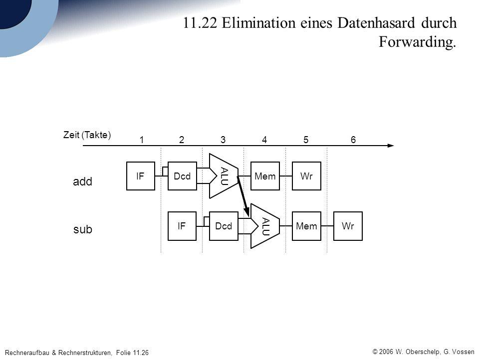 © 2006 W. Oberschelp, G. Vossen Rechneraufbau & Rechnerstrukturen, Folie 11.26 11.22 Elimination eines Datenhasard durch Forwarding. IFDcdMemWr ALU IF