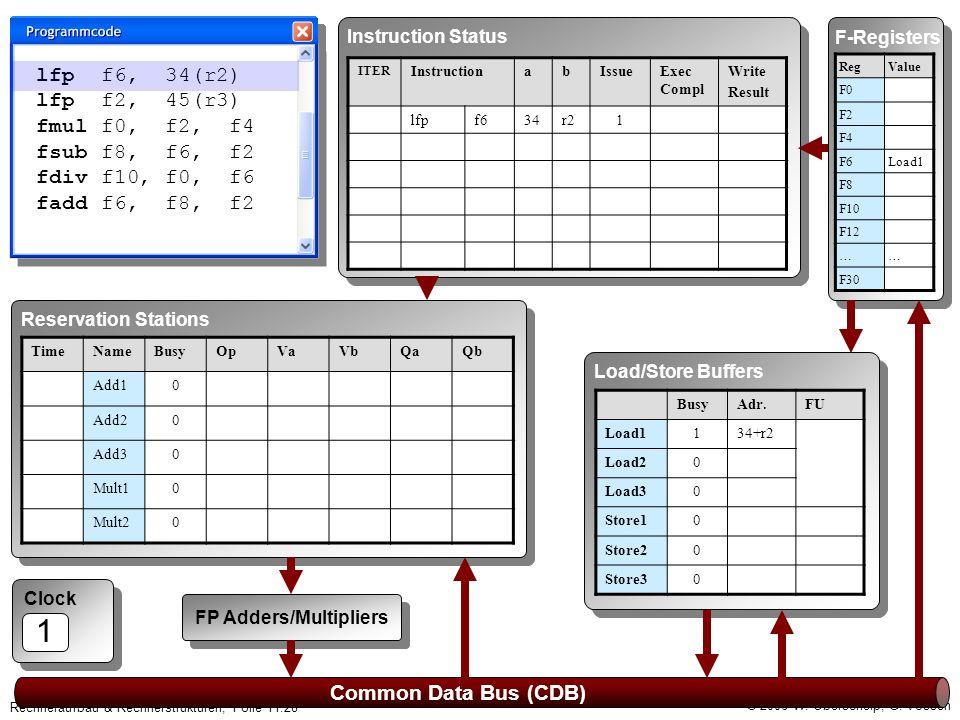 © 2006 W. Oberschelp, G. Vossen Rechneraufbau & Rechnerstrukturen, Folie 11.28 Clock 1 Common Data Bus (CDB) F-Registers RegValue F0 F2 F4 F6Load1 F8