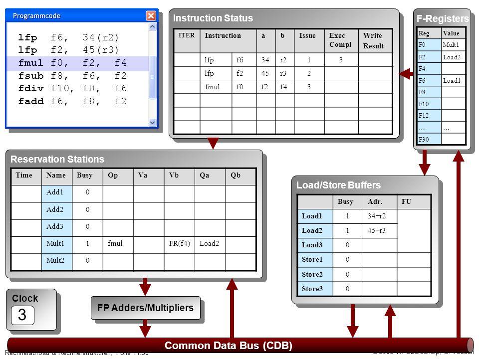 © 2006 W. Oberschelp, G. Vossen Rechneraufbau & Rechnerstrukturen, Folie 11.30 Clock 3 Common Data Bus (CDB) F-Registers RegValue F0Mult1 F2Load2 F4 F