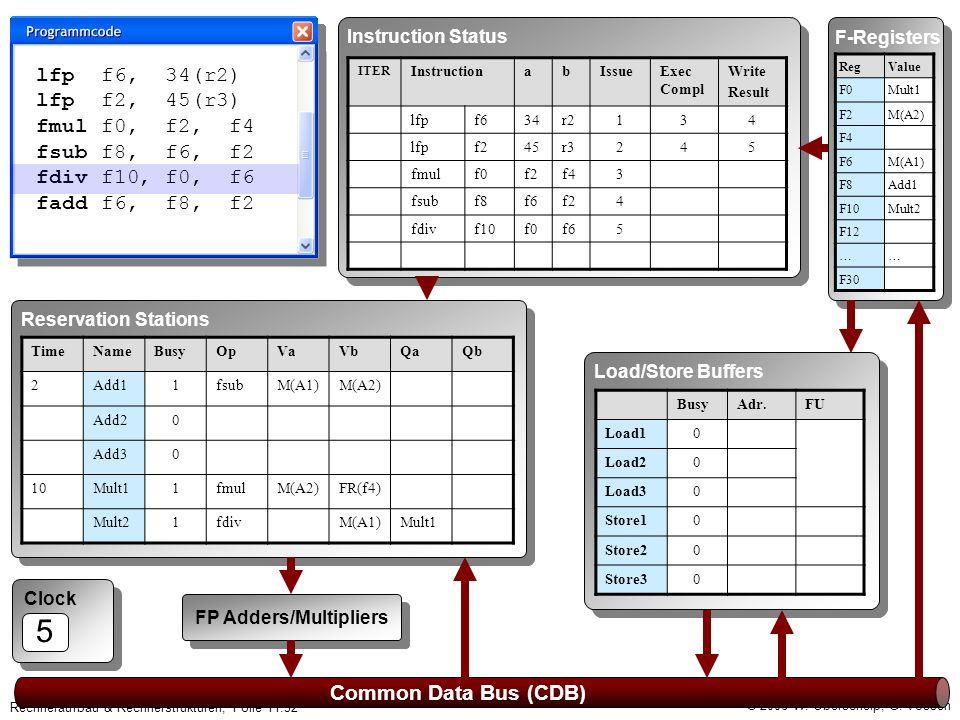 © 2006 W. Oberschelp, G. Vossen Rechneraufbau & Rechnerstrukturen, Folie 11.32 Clock 5 Common Data Bus (CDB) F-Registers RegValue F0Mult1 F2M(A2) F4 F