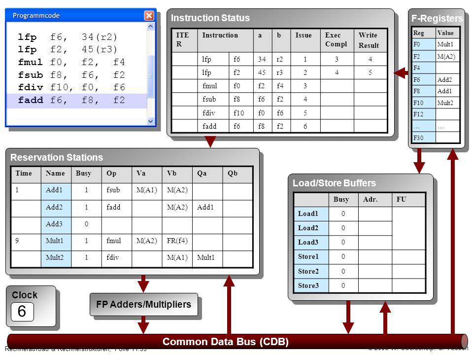 © 2006 W. Oberschelp, G. Vossen Rechneraufbau & Rechnerstrukturen, Folie 11.33 Clock 6 Common Data Bus (CDB) F-Registers RegValue F0Mult1 F2M(A2) F4 F