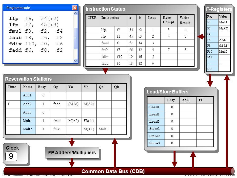 © 2006 W. Oberschelp, G. Vossen Rechneraufbau & Rechnerstrukturen, Folie 11.36 Clock 9 Common Data Bus (CDB) F-Registers RegValue F0Mult1 F2M(A2) F4 F