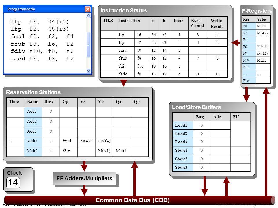© 2006 W. Oberschelp, G. Vossen Rechneraufbau & Rechnerstrukturen, Folie 11.41 Clock 14 Common Data Bus (CDB) F-Registers RegValue F0Mult1 F2M(A2) F4