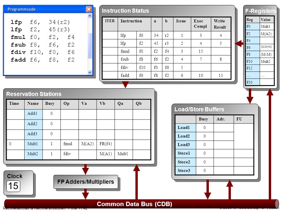 © 2006 W. Oberschelp, G. Vossen Rechneraufbau & Rechnerstrukturen, Folie 11.42 Clock 15 Common Data Bus (CDB) F-Registers RegValue F0Mult1 F2M(A2) F4