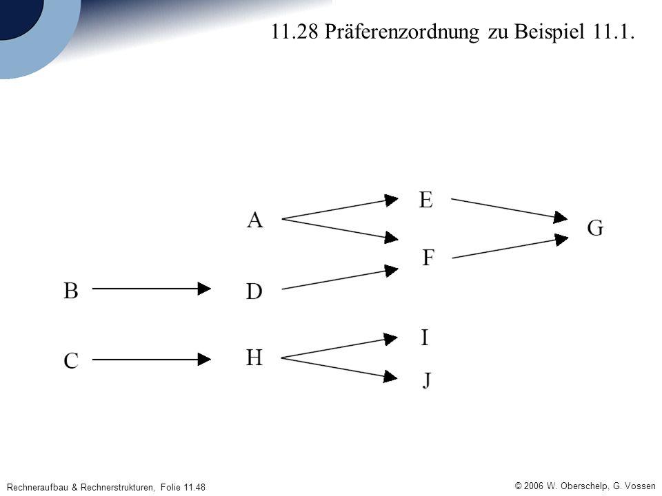 © 2006 W. Oberschelp, G. Vossen Rechneraufbau & Rechnerstrukturen, Folie 11.48 11.28 Präferenzordnung zu Beispiel 11.1.