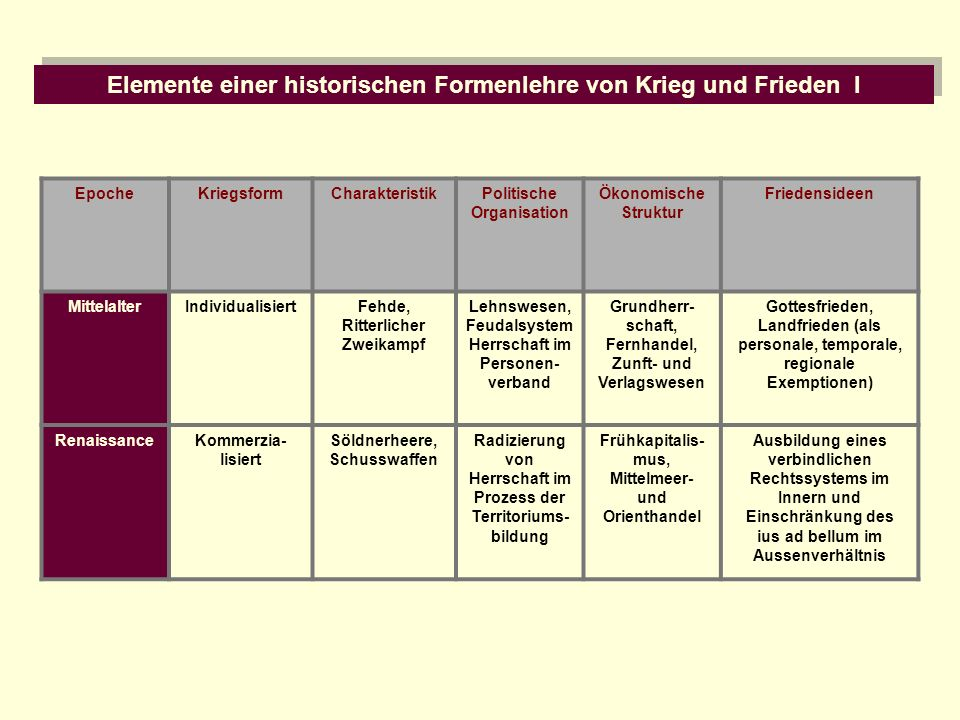 Elemente einer historischen Formenlehre von Krieg und Frieden I EpocheKriegsformCharakteristikPolitische Organisation Ökonomische Struktur Friedenside