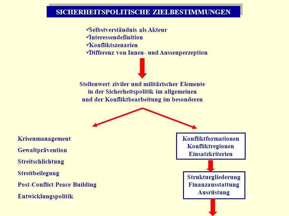 SICHERHEITSPOLITISCHE ZIELBESTIMMUNGEN Selbstverständnis als Akteur Interessendefinition Konfliktszenarien Differenz von Innen- und Aussenperzeption S