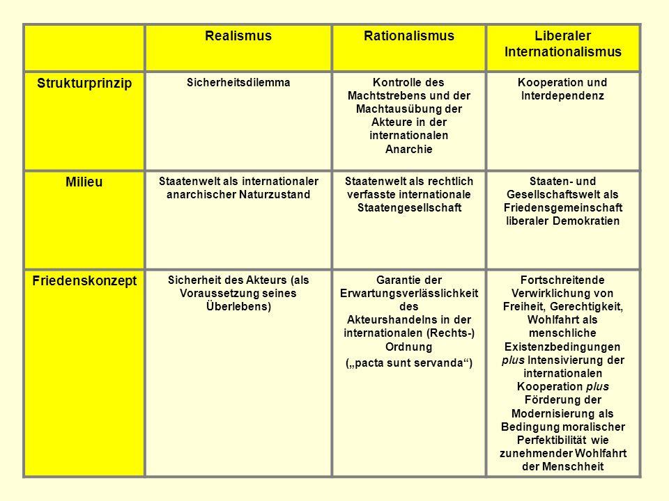 RealismusRationalismusLiberaler Internationalismus Strukturprinzip SicherheitsdilemmaKontrolle des Machtstrebens und der Machtausübung der Akteure in