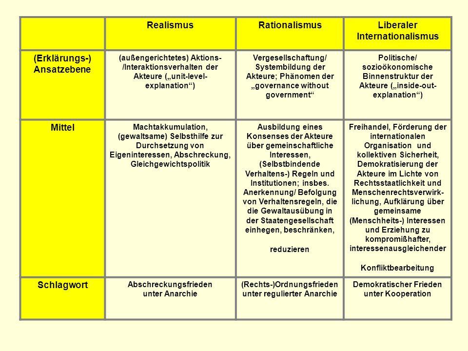 RealismusRationalismusLiberaler Internationalismus (Erklärungs-) Ansatzebene (außengerichtetes) Aktions- /Interaktionsverhalten der Akteure (unit-leve