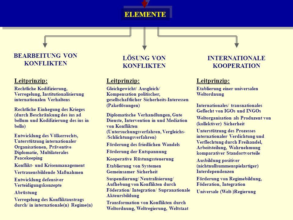 ELEMENTE Leitprinzip: Rechtliche Kodifizierung, Verregelung, Institutionalisierung internationalen Verhaltens Rechtliche Einhegung des Krieges (durch