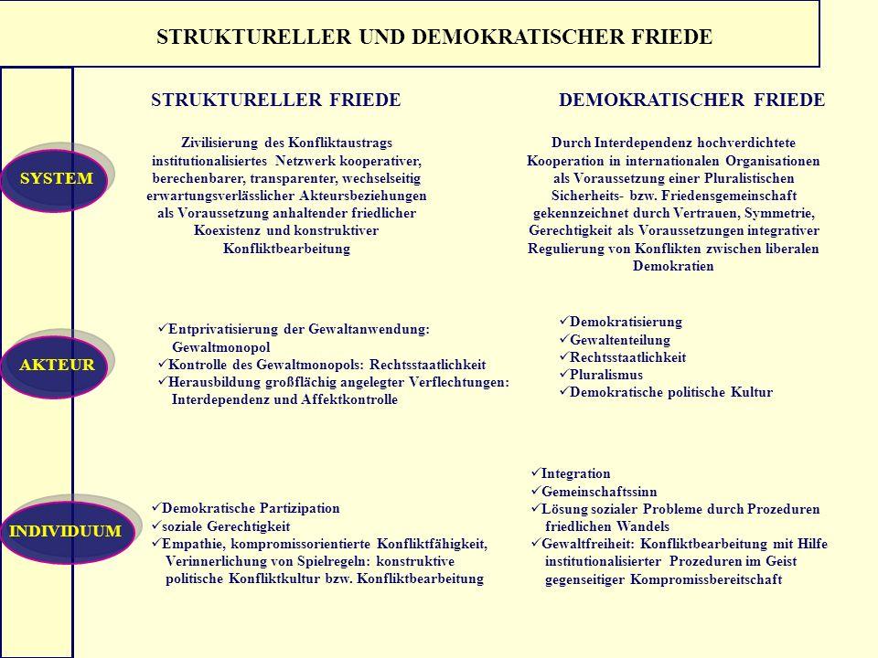 STRUKTURELLER UND DEMOKRATISCHER FRIEDE STRUKTURELLER FRIEDEDEMOKRATISCHER FRIEDE SYSTEMAKTEURINDIVIDUUM Zivilisierung des Konfliktaustrags institutio
