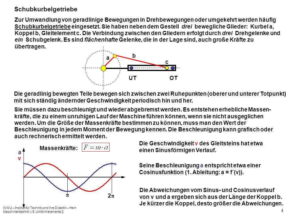WWU – Institut für Technik und ihre Didaktik – Hein Maschinentechnik – 6. Umformelemente 2 4 Schubkurbelgetriebe Zur Umwandlung von geradlinige Bewegu