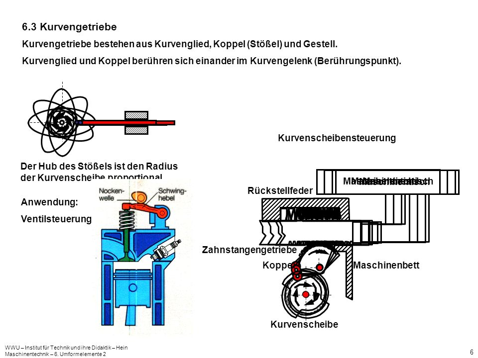 WWU – Institut für Technik und ihre Didaktik – Hein Maschinentechnik – 6. Umformelemente 2 6 6.3 Kurvengetriebe Kurvengetriebe bestehen aus Kurvenglie