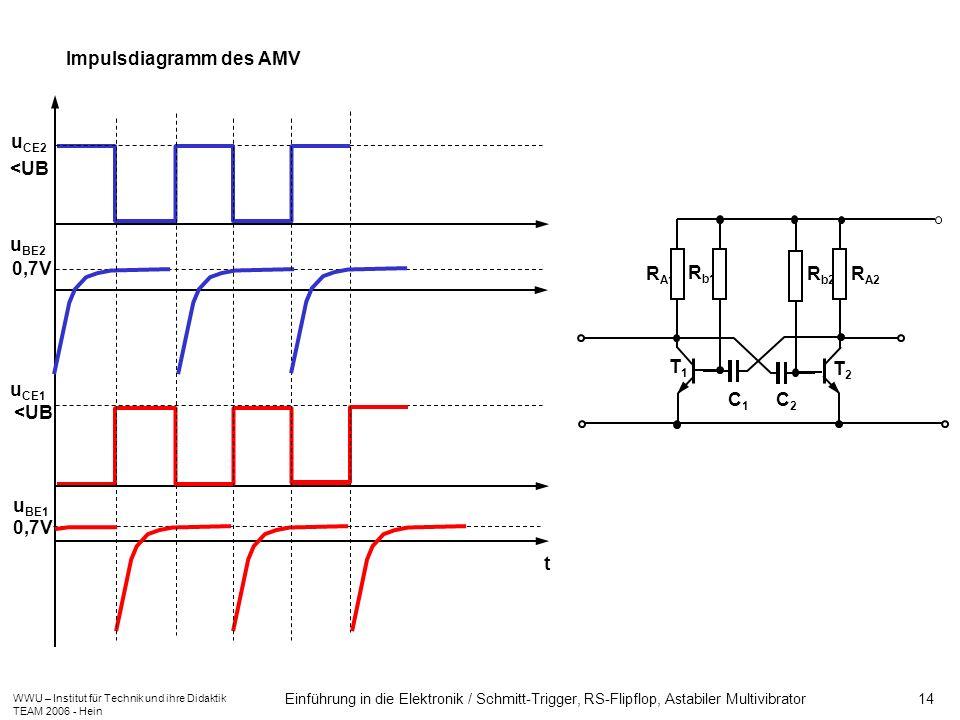 WWU – Institut für Technik und ihre Didaktik TEAM 2006 - Hein Einführung in die Elektronik / Schmitt-Trigger, RS-Flipflop, Astabiler Multivibrator 14