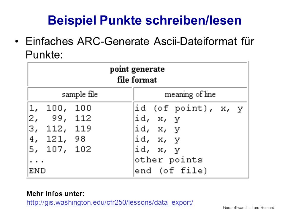 Geosoftware I – Lars Bernard Beispiel Punkte schreiben/lesen Einfaches ARC-Generate Ascii-Dateiformat für Punkte: Mehr Infos unter: http://gis.washington.edu/cfr250/lessons/data_export/