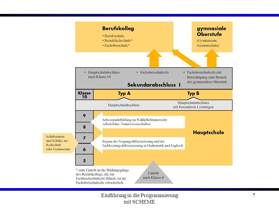 Einführung in die Programmierung mit SCHEME 28 Paradigma:Möglichkeiten / Chancen / Grenzen: Klassisches Ein/Ausgabe-Prinzip Basis: von-Neumann-Maschine Große an Anwendungen / Beispielen Imperativ Objektorientiert Wissensbasiert Funktional Animationen, graphische Benutzeroberfläche Client- / Server- Architektur Betriebssysteme Datenbank-Systeme Intelligenzbegriff, künstliche Intelligenz Beispiel: Rasterfahndung Flexibilität durch Listenverarbeitung -> KI-Einsatz Beispiele: Textverarbeitung, Dialogsysteme, Kryptologie, mathematischer Einsatz