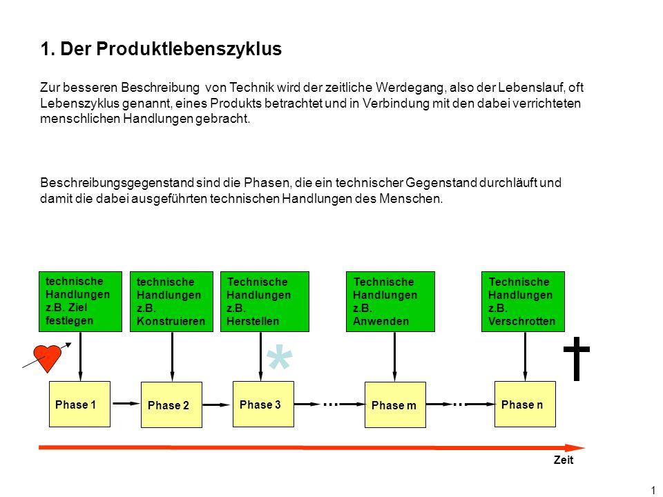 1 1. Der Produktlebenszyklus Zur besseren Beschreibung von Technik wird der zeitliche Werdegang, also der Lebenslauf, oft Lebenszyklus genannt, eines
