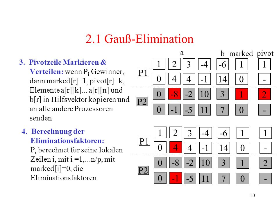 13 1 0 0 0 2 4 -8 3 4 -2 -5 -4 10 11 -6 14 3 7 1 0 0 0 1 - - - P2 P1 1 0 0 0 2 4 -8 3 4 -2 -5 -4 10 11 -6 14 3 7 1 0 1 0 1 - 2 - P2 P1 3. Pivotzeile M