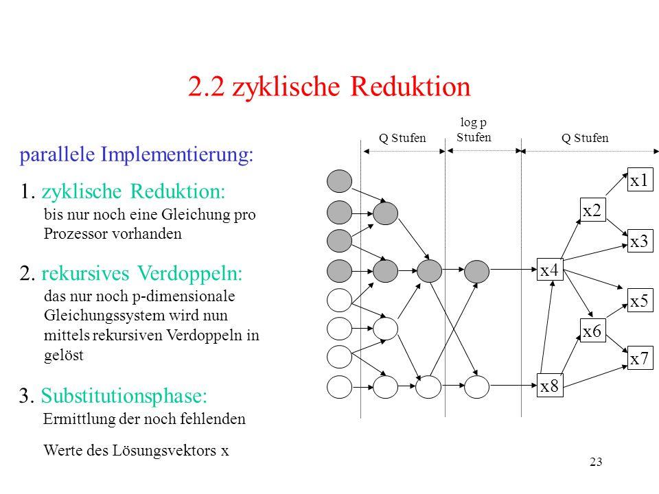 23 2.2 zyklische Reduktion parallele Implementierung: 1. zyklische Reduktion: bis nur noch eine Gleichung pro Prozessor vorhanden log p Stufen x4 x8 2