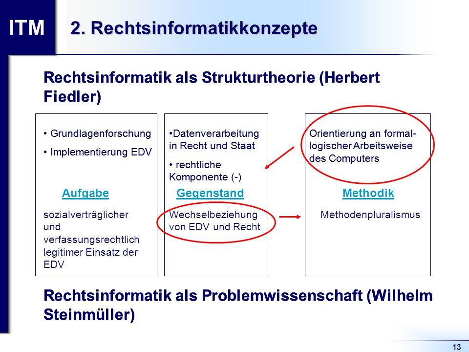 ITM 13 2. Rechtsinformatikkonzepte Rechtsinformatik als Strukturtheorie (Herbert Fiedler) Rechtsinformatik als Problemwissenschaft (Wilhelm Steinmülle