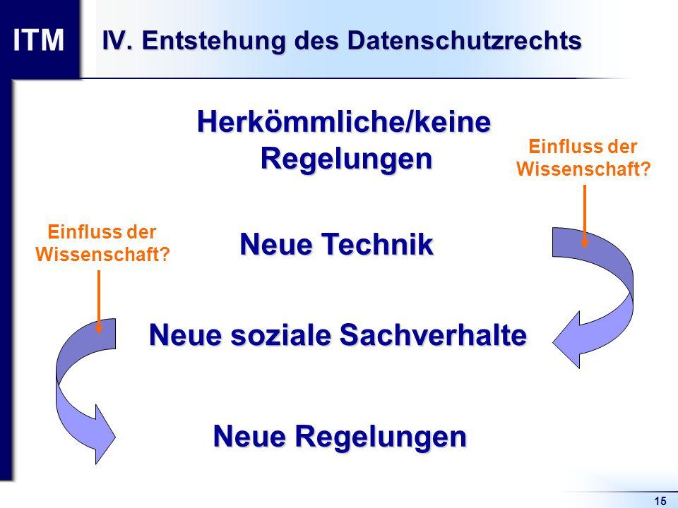 ITM 15 IV. Entstehung des Datenschutzrechts Neue Technik Neue soziale Sachverhalte Neue Regelungen Herkömmliche/keineRegelungen Einfluss der Wissensch