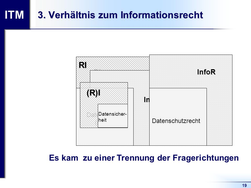 ITM 19 3. Verhältnis zum Informationsrecht RI= R I InfoR= Datenschutz (recht) RI InfoR Datenschutz (recht) InfoR (R)I Datenschutzrecht Datensicher- he
