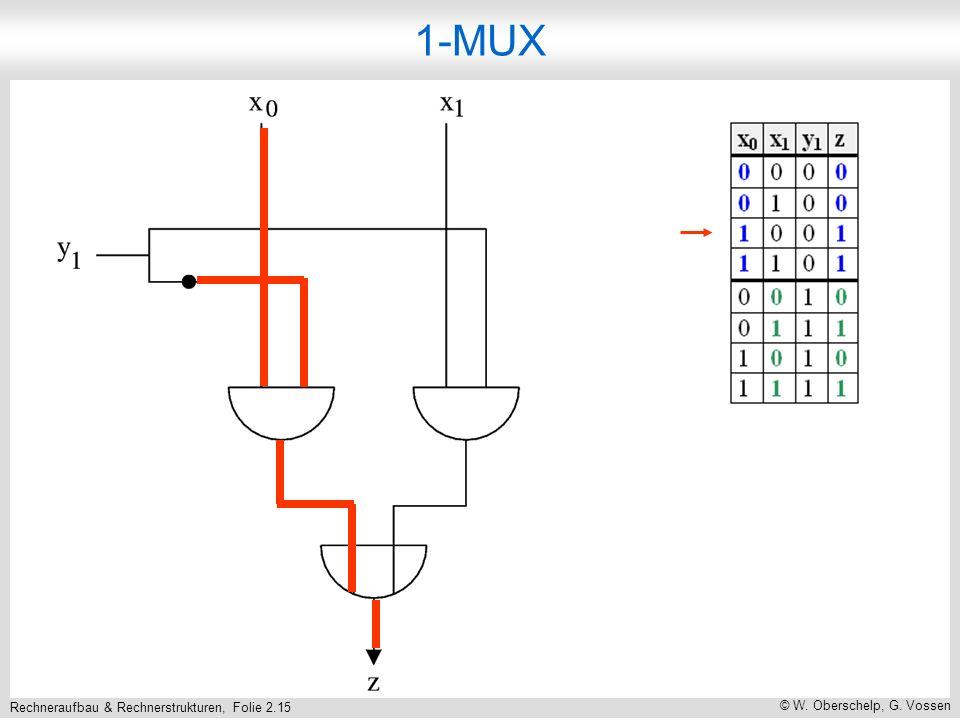 Rechneraufbau & Rechnerstrukturen, Folie 2.15 © W. Oberschelp, G. Vossen 1-MUX