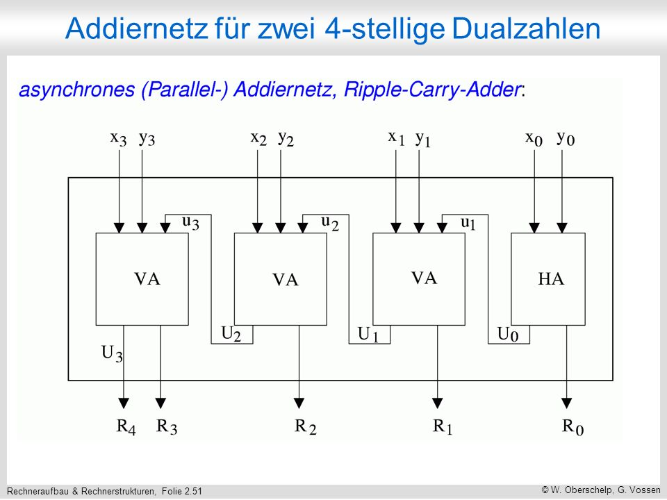 Rechneraufbau & Rechnerstrukturen, Folie 2.51 © W. Oberschelp, G. Vossen Addiernetz für zwei 4-stellige Dualzahlen