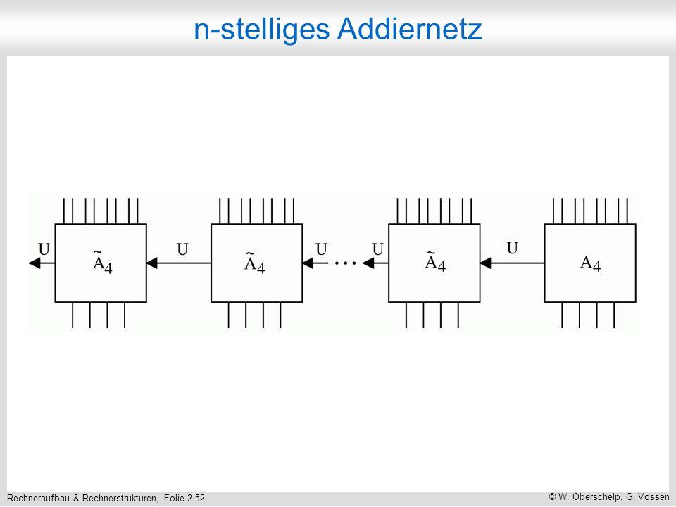 Rechneraufbau & Rechnerstrukturen, Folie 2.52 © W. Oberschelp, G. Vossen n-stelliges Addiernetz